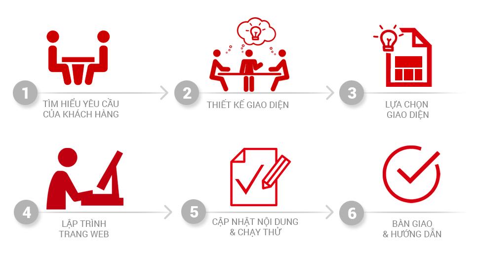 Quy trình Thiết kế website và Dịch vụ SEO tại LP
