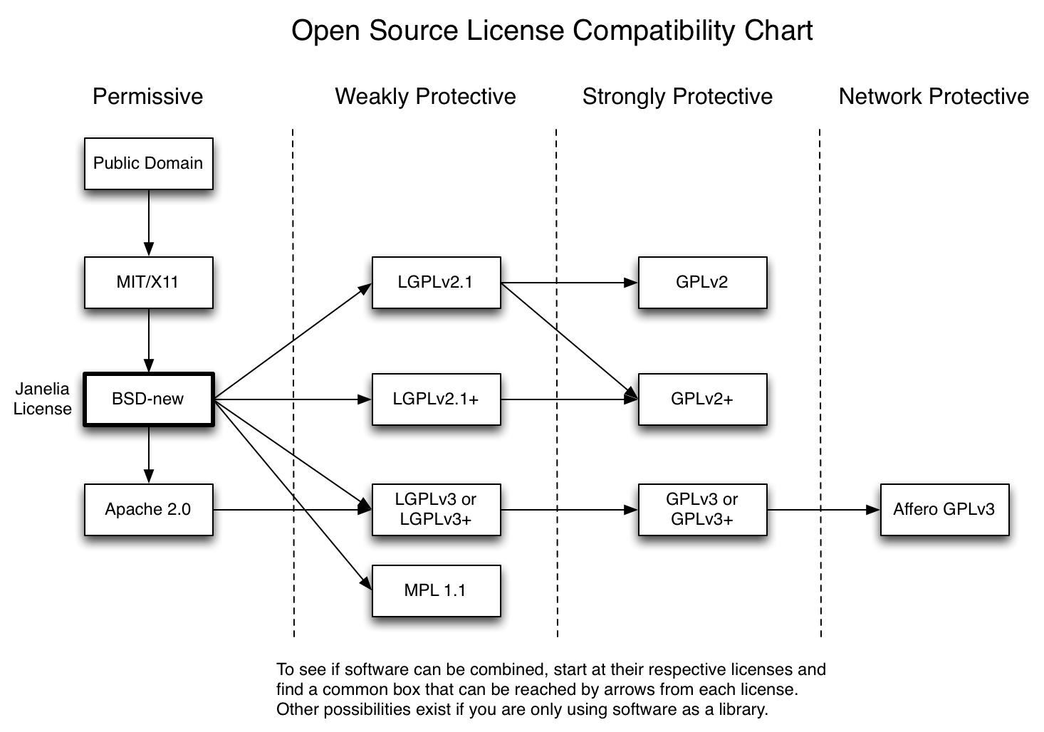 Các giấy phép mã nguồn mở phổ biến (Open source license)
