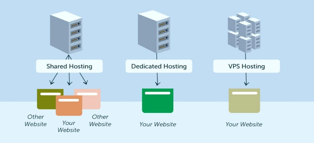 Hosting là gì? Cách chọn nhà cung cấp hosting chất lượng