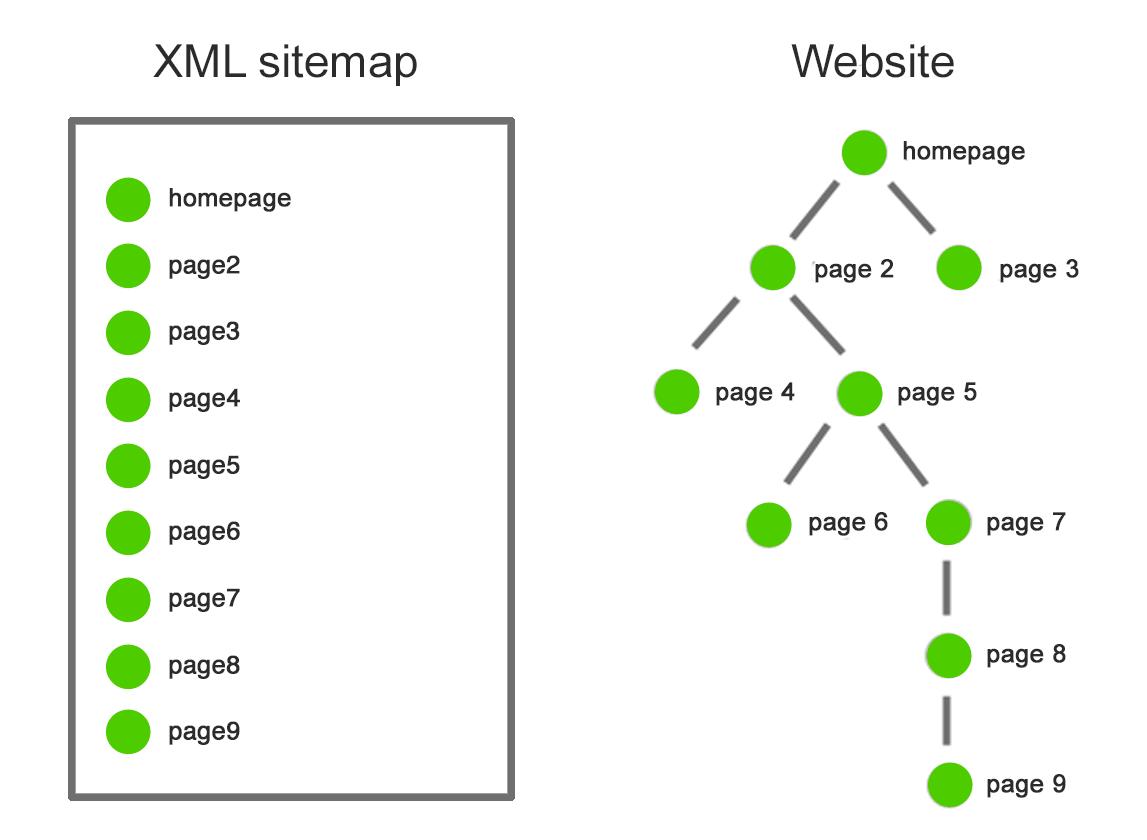 Sitemap là gì? Hiểu tường tận về sitemap trong SEO