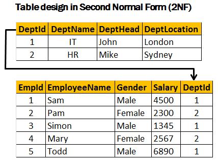 Chuẩn 2Normal Form - 2NF