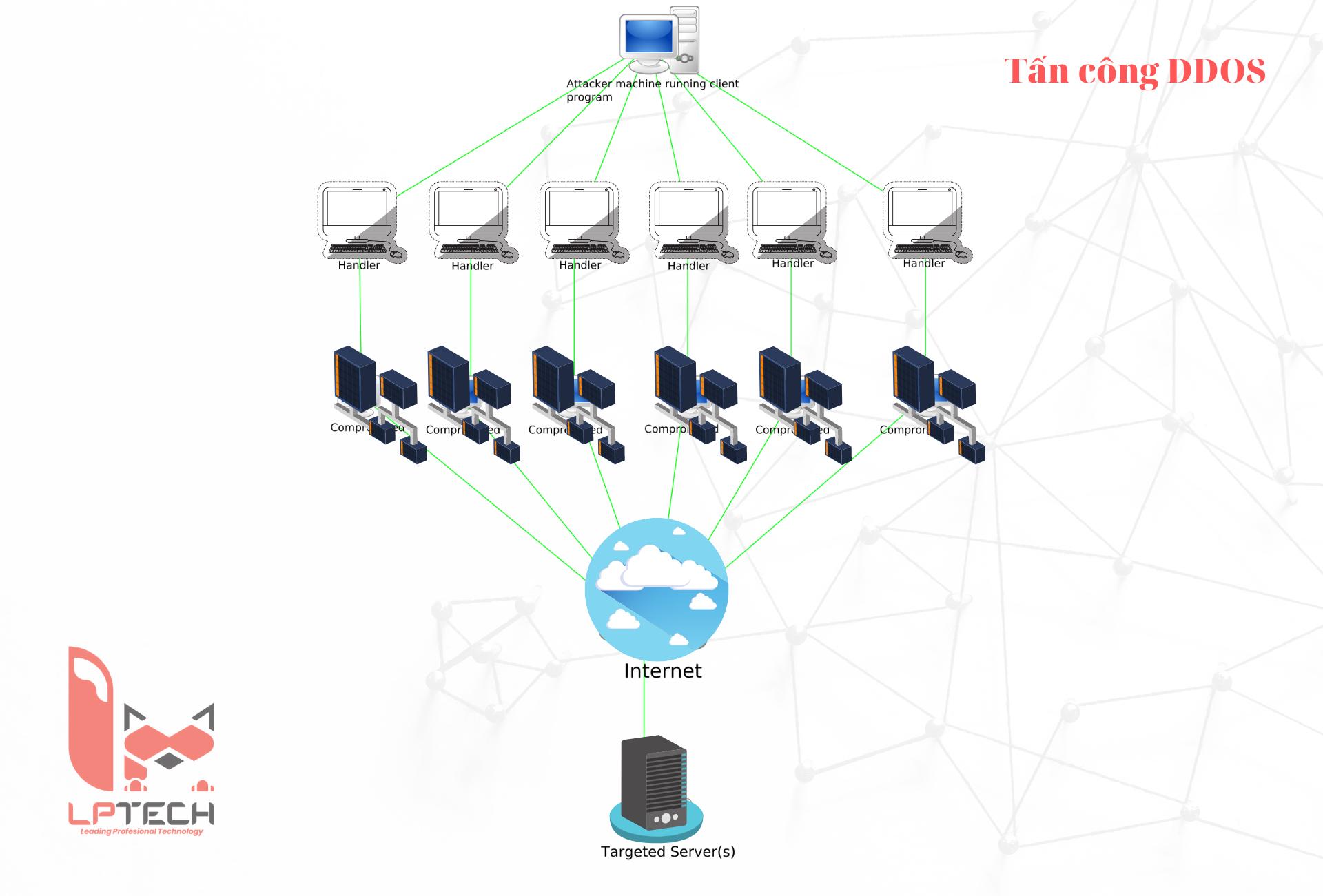 Tấn công DDOS