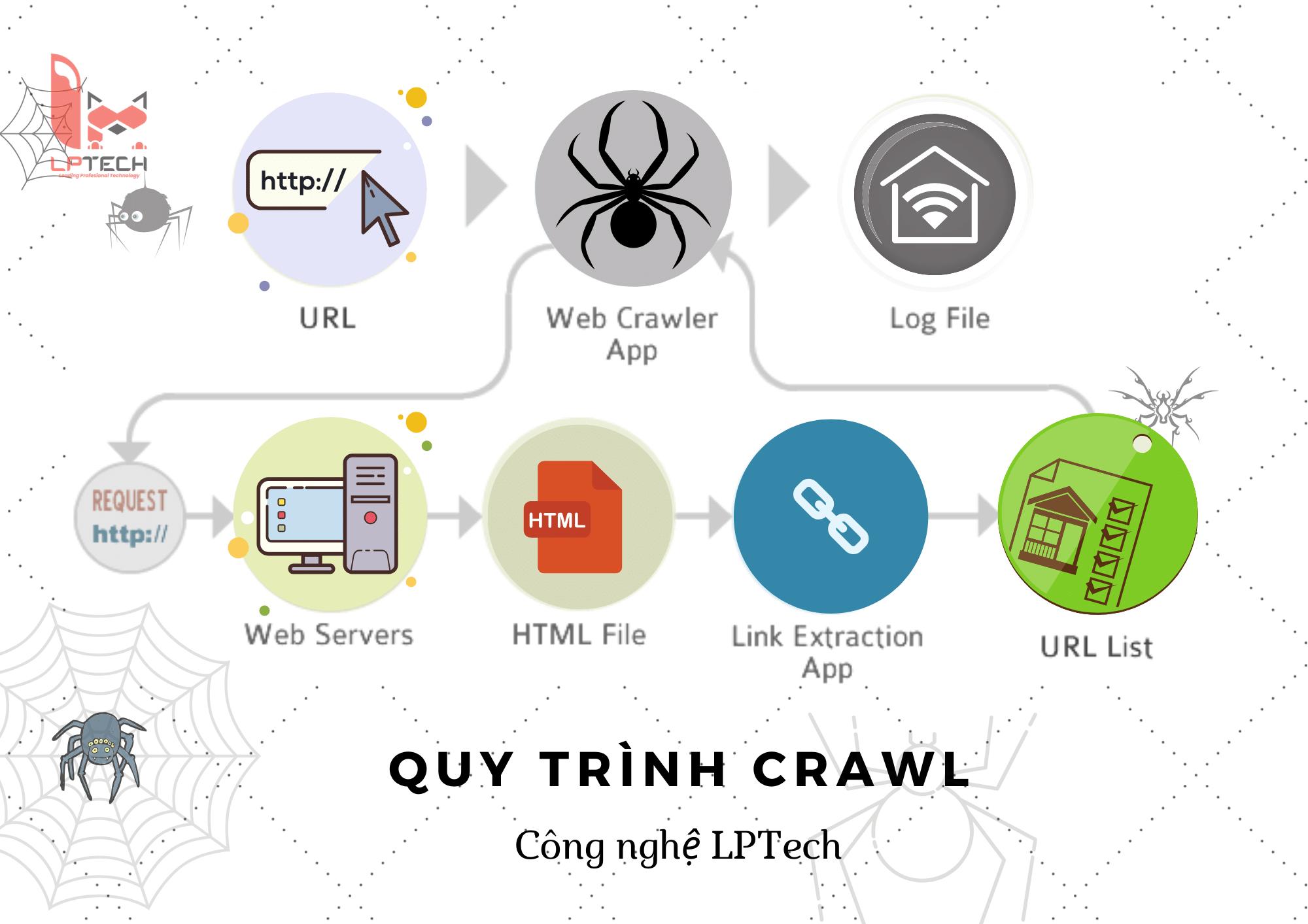 Dịch vụ lập trình công cụ crawl dữ liệu website tự động