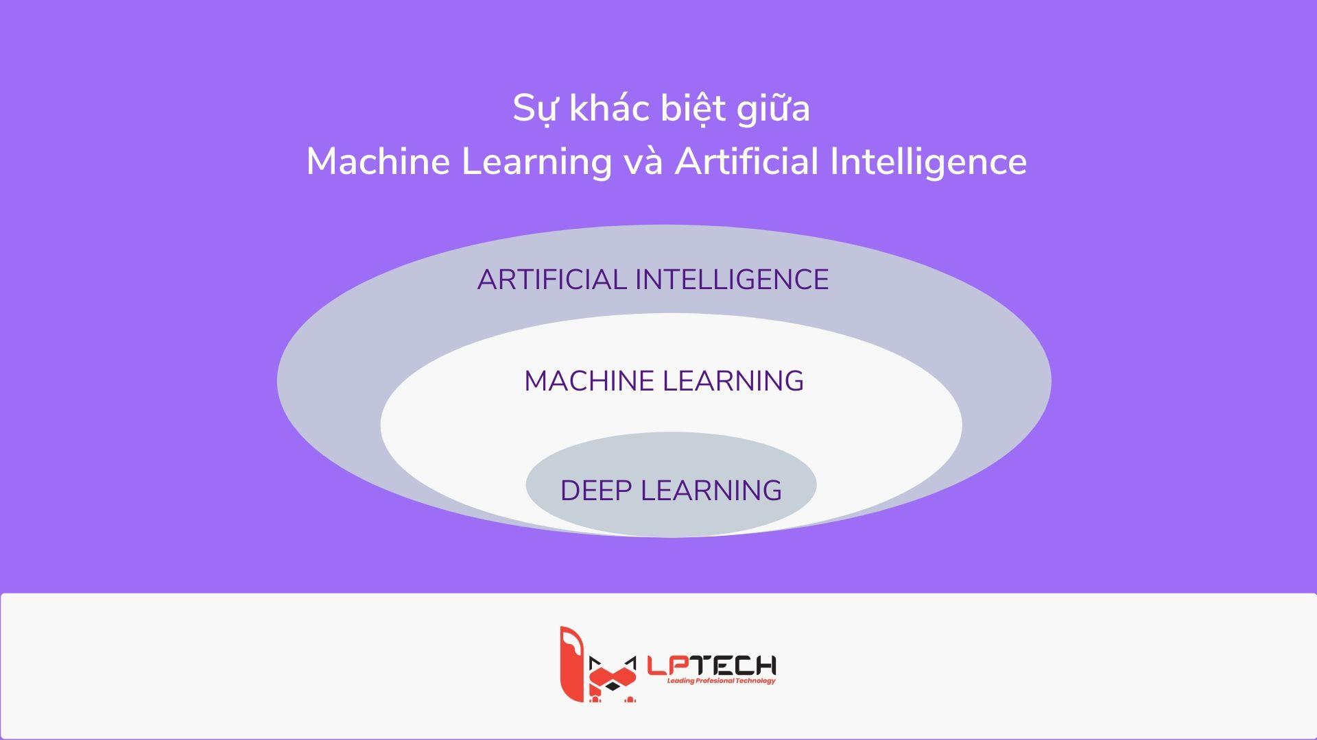 Sự khác nhau giữa Machine Learning và Artificial Intelligence