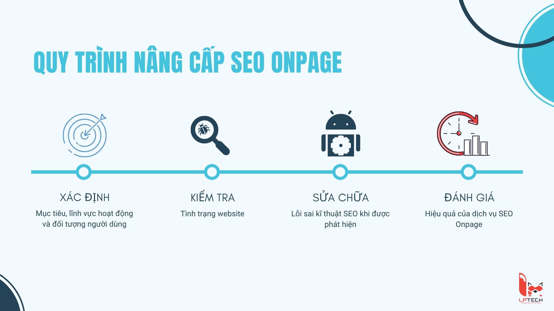 Quy trình nâng cấp SEO Onpage của LP Tech