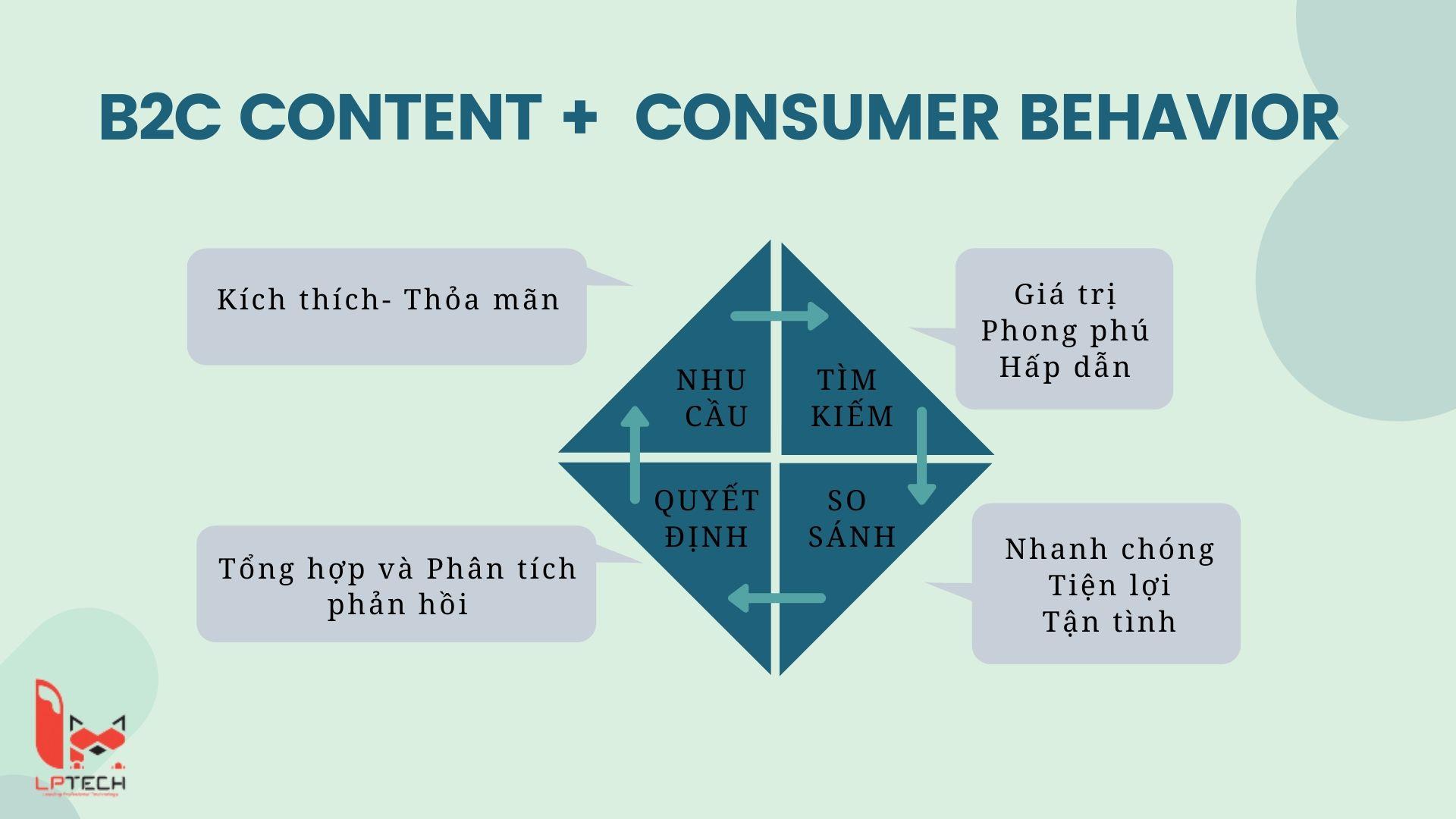 Mối quan hệ giữa nội dung trực tuyến và hành vi mua sắm của người dùng