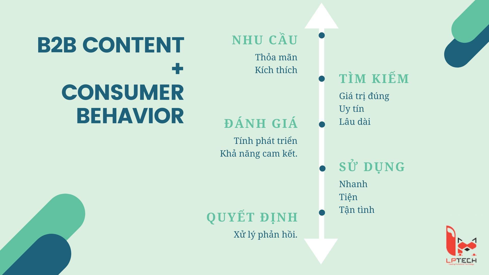 Mối quan hệ giữa nội dung trực tuyến và hành vi mua sắm của tổ chức