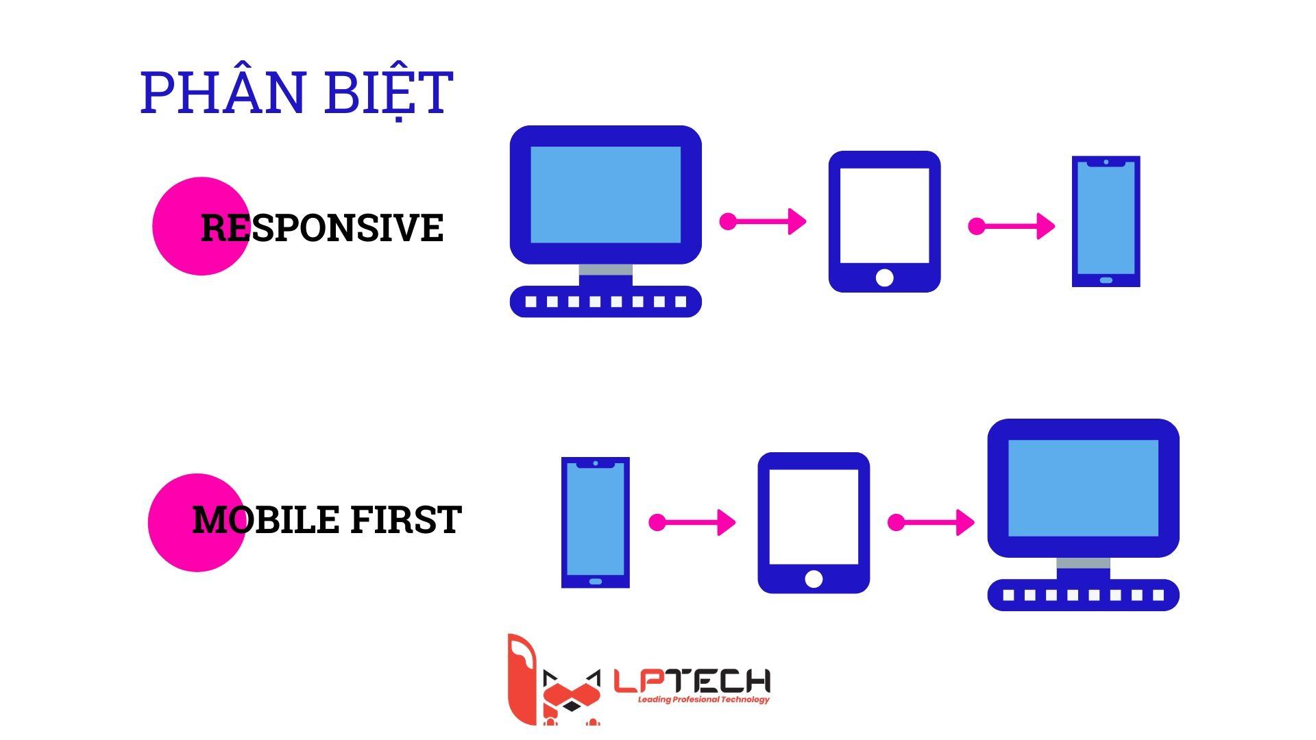 Phân biệt chuẩn thiết kế web theo Mobile-First và Responsive