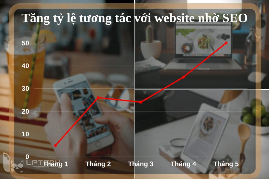 Tăng lượng tương tác với website nhờ SEO