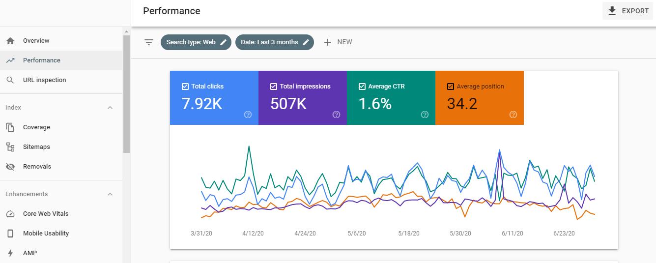 báo cáo hiệu suất search console