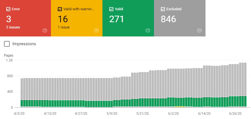 coverage trong google search console