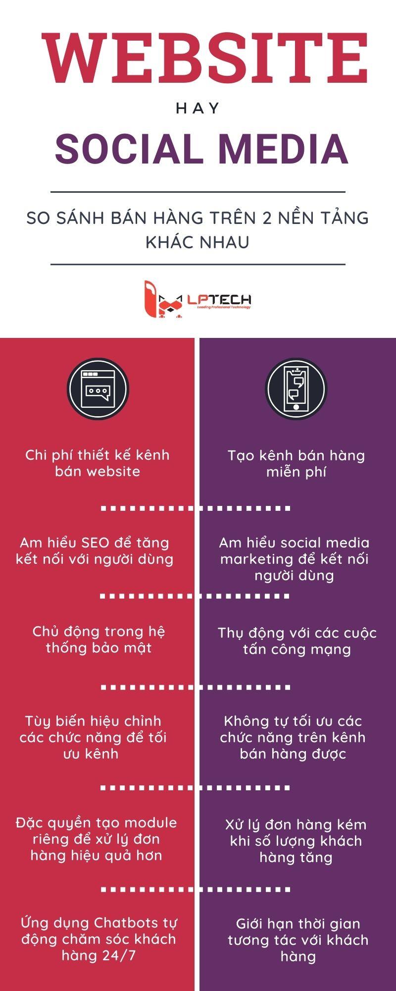 Bán hàng online trên website và trên social media khác gì nhau
