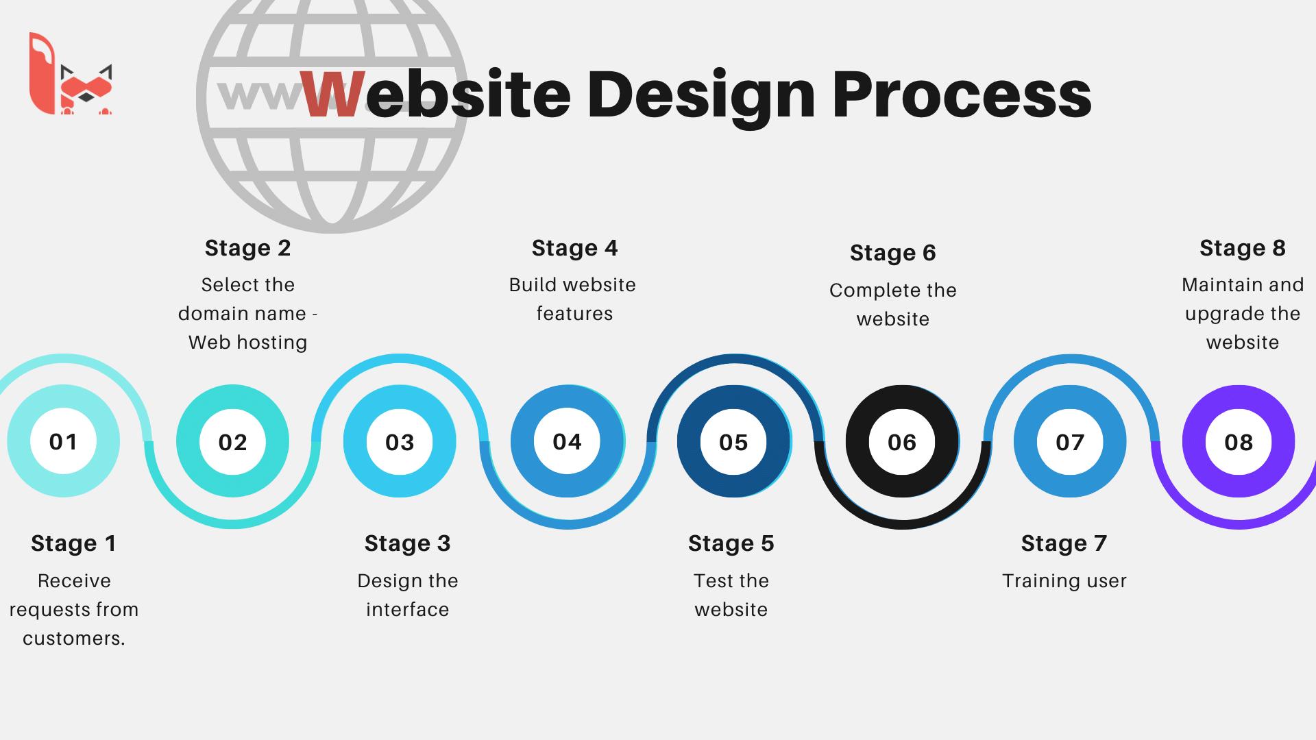 Website design process at LPTech