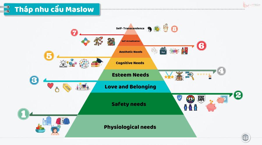 Ứng dụng tháp nhu cầu Maslow trong Marketing và SEO