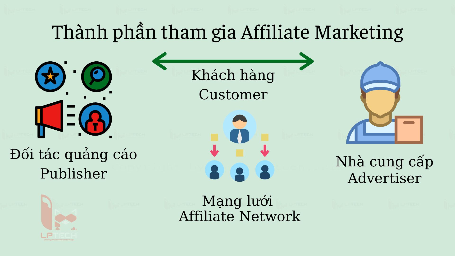 Thành phần tham gia Affiliate Marketing