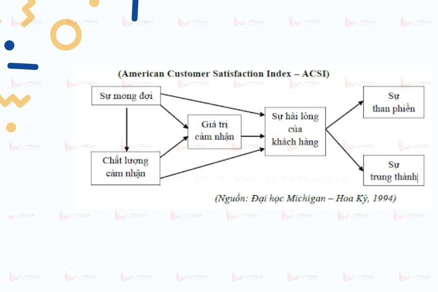 Mô hình chỉ số hài lòng khách hàng của Mỹ
