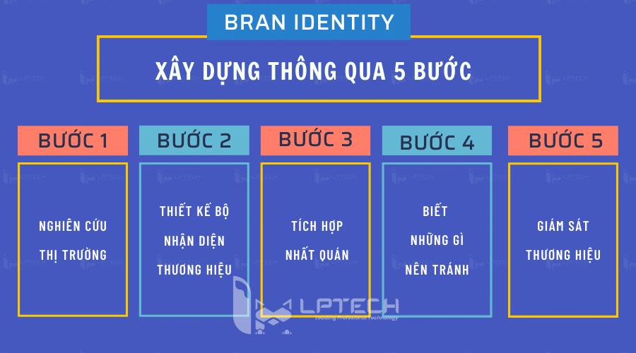Xây dựng Brand identity như thế nào?