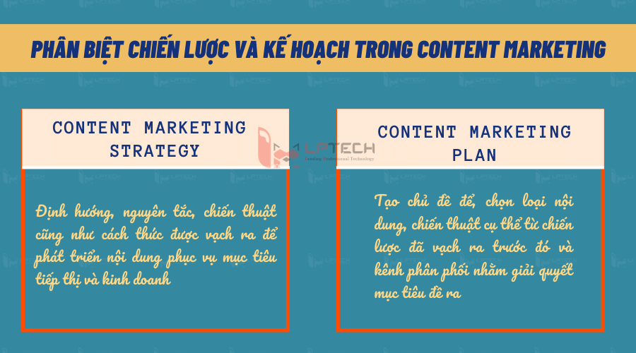 Phá bỏ nhầm lẫn giữa lập kế hoạch Content Marketing và chiến lược Content Marketing