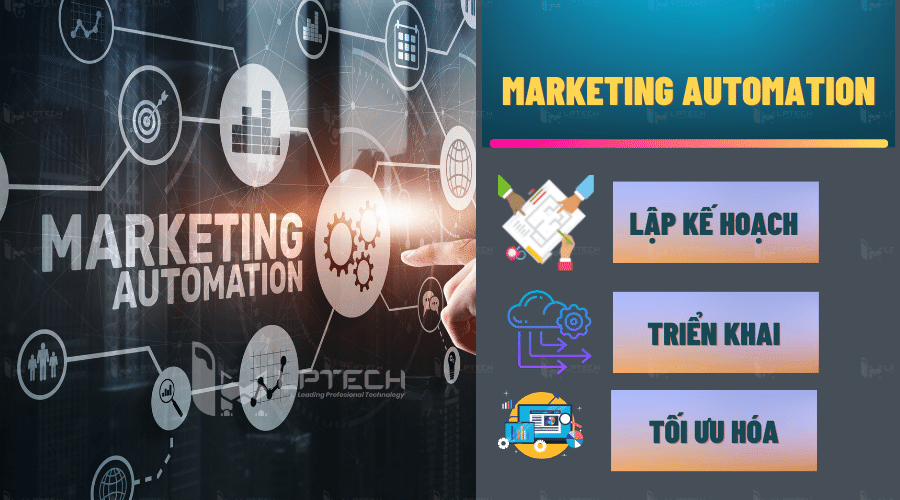Marketing Automation: Cách lập kế hoạch, triển khai và tối ưu hóa