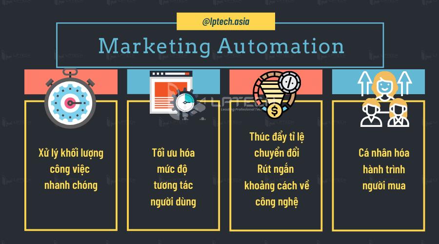 Một số vấn đề Marketing Automation có thể giải quyết