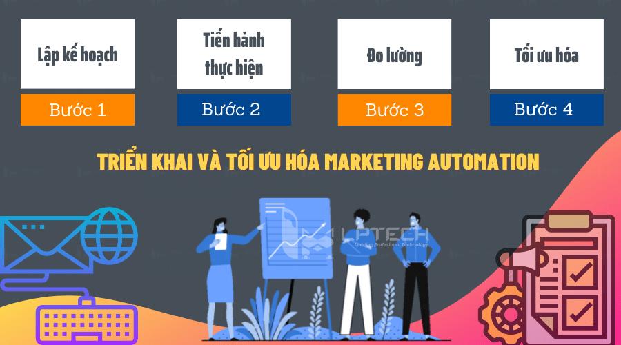 Các bước triển khai và tối ưu hóa Marketing Automation