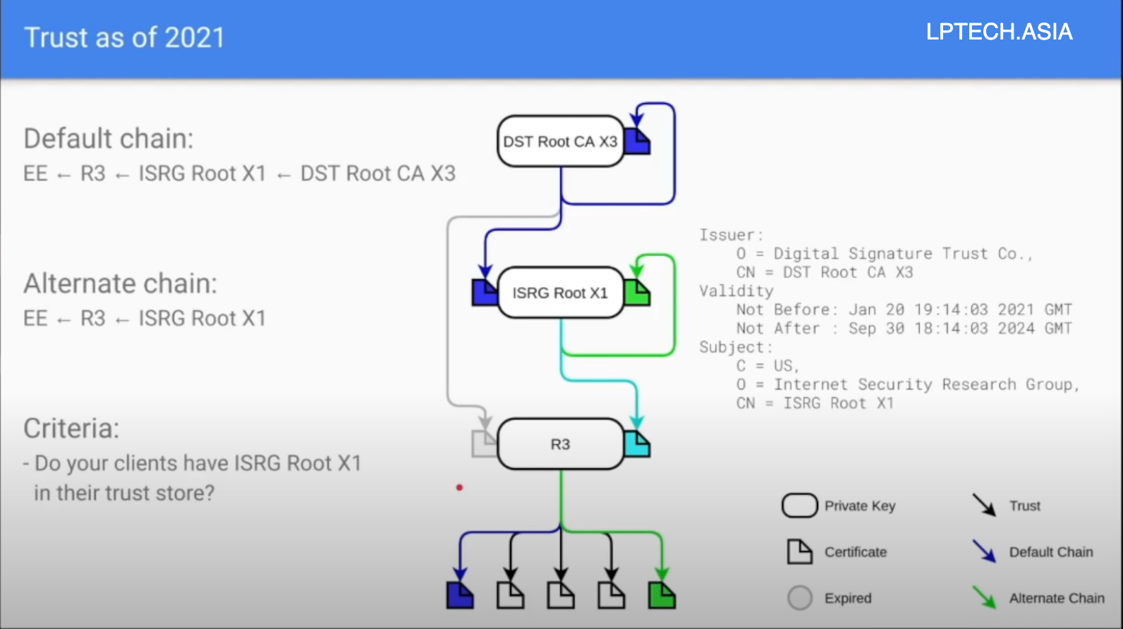 DST Root CA X3 - 2021