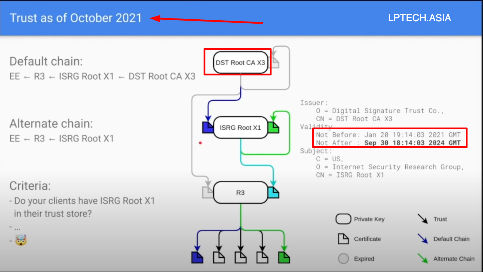 DST Root CA X3 - Sept-2021